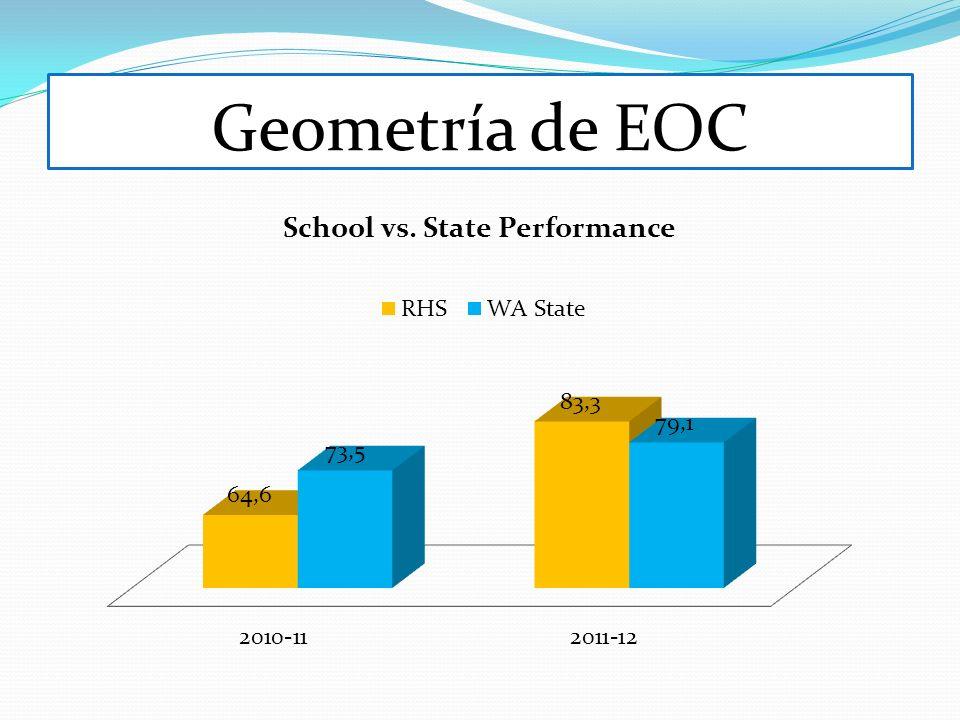 Geometría de EOC