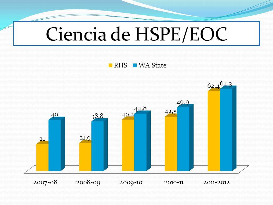 Ciencia de HSPE/EOC