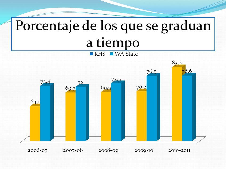 Porcentaje de los que se graduan a tiempo