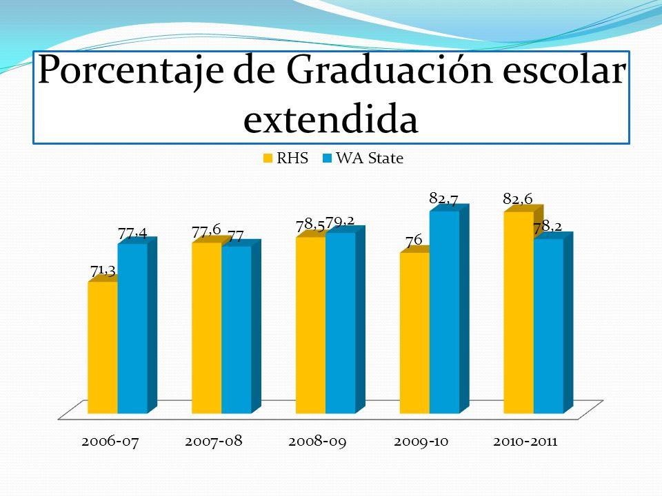 Porcentaje de Graduación escolar extendida