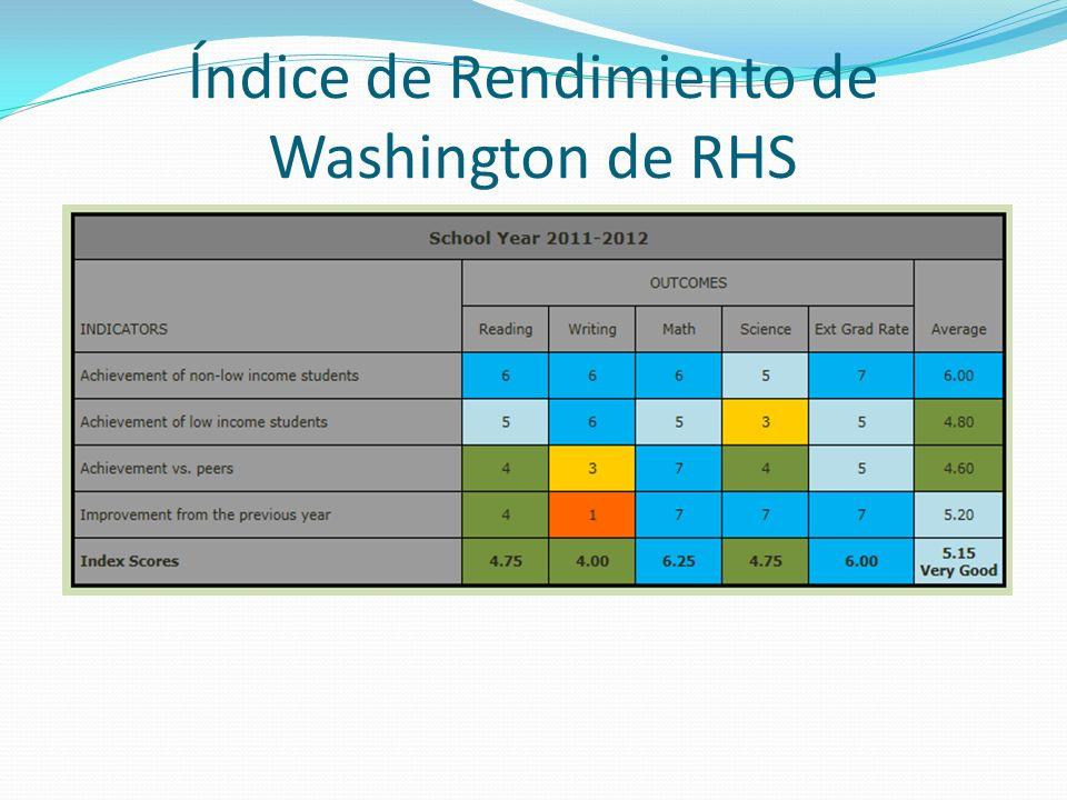 ĺndice de Rendimiento de Washington de RHS