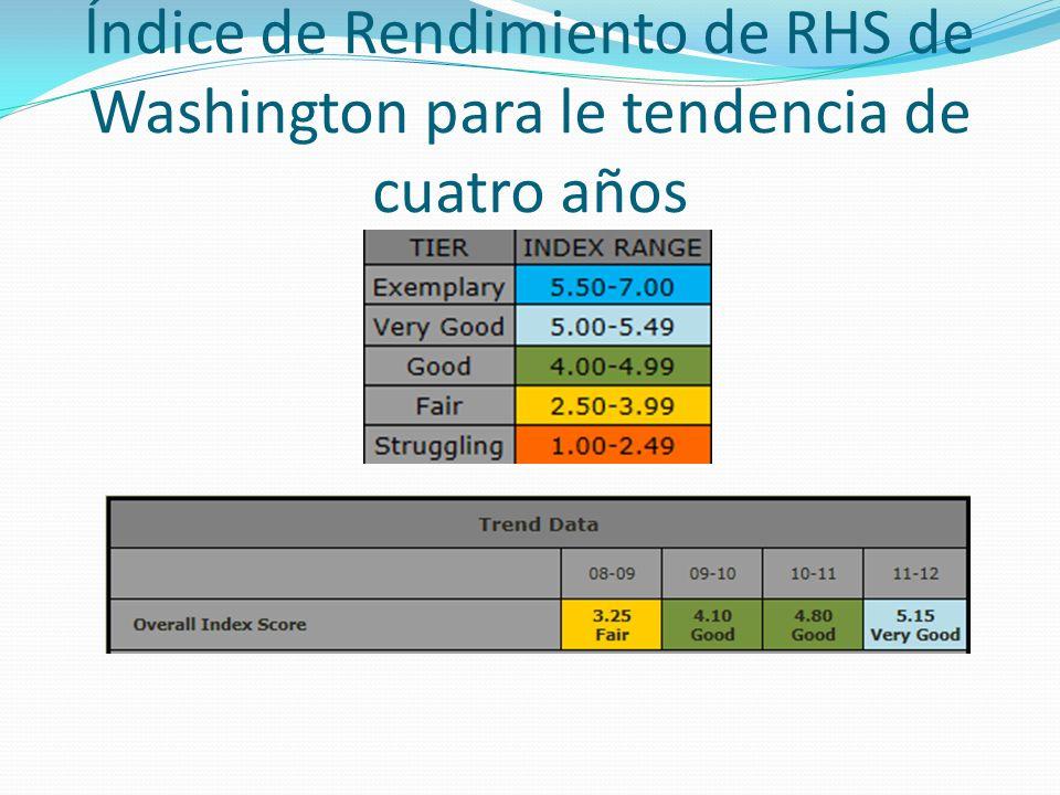 ĺndice de Rendimiento de RHS de Washington para le tendencia de cuatro años