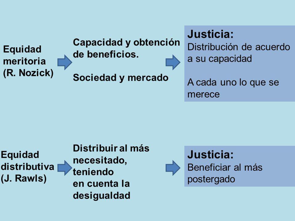 Equidad meritoria (R. Nozick) Capacidad y obtención de beneficios. Sociedad y mercado Justicia: Distribución de acuerdo a su capacidad A cada uno lo q