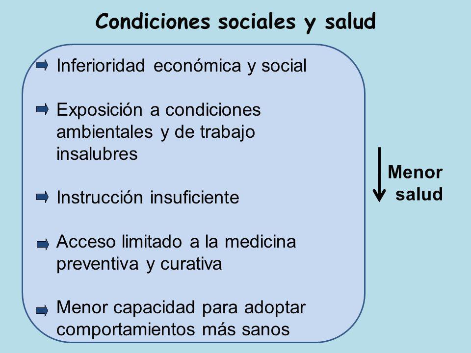 Condiciones sociales y salud Inferioridad económica y social Exposición a condiciones ambientales y de trabajo insalubres Instrucción insuficiente Acc