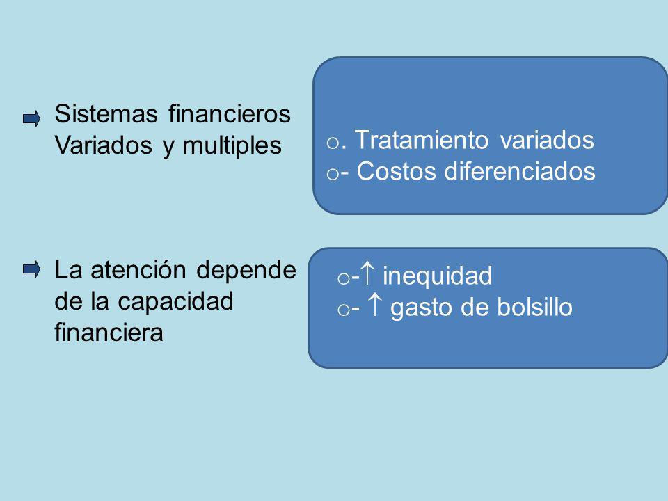 Sistemas financieros Variados y multiples La atención depende de la capacidad financiera o. Tratamiento variados o - Costos diferenciados o - inequida