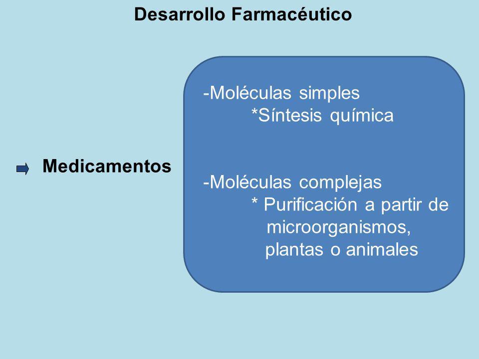 Medicamentos -Moléculas simples *Síntesis química -Moléculas complejas * Purificación a partir de microorganismos, plantas o animales Desarrollo Farma