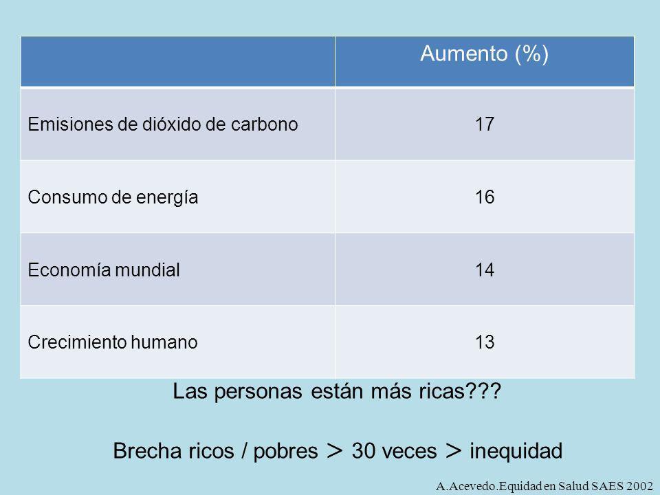 Aumento (%) Emisiones de dióxido de carbono17 Consumo de energía16 Economía mundial14 Crecimiento humano13 Las personas están más ricas??? Brecha rico