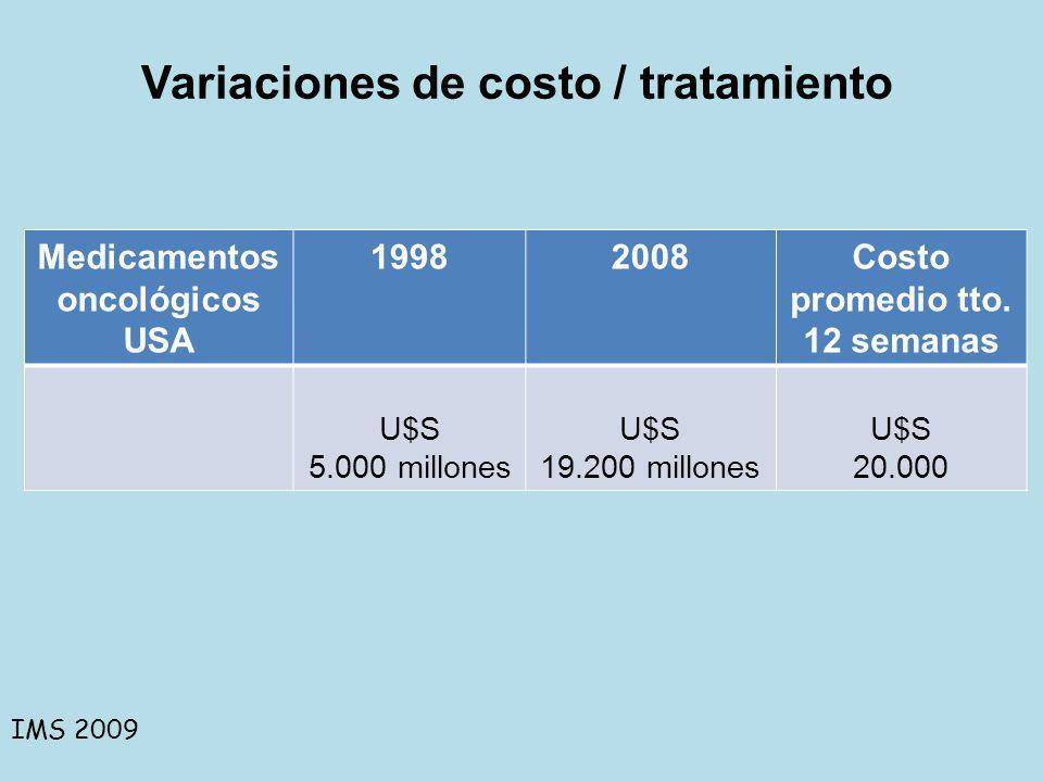 Medicamentos oncológicos USA 19982008Costo promedio tto. 12 semanas U$S 5.000 millones U$S 19.200 millones U$S 20.000 IMS 2009 Variaciones de costo /