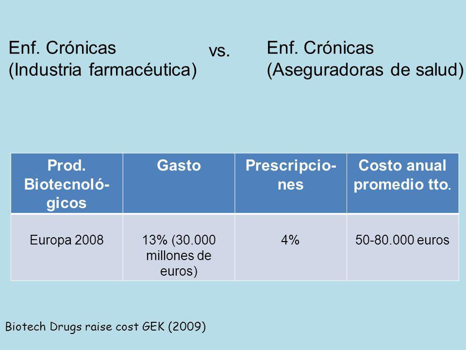 Enf. Crónicas (Industria farmacéutica) (Aseguradoras de salud) vs. Prod. Biotecnoló- gicos GastoPrescripcio- nes Costo anual promedio tto. Europa 2008