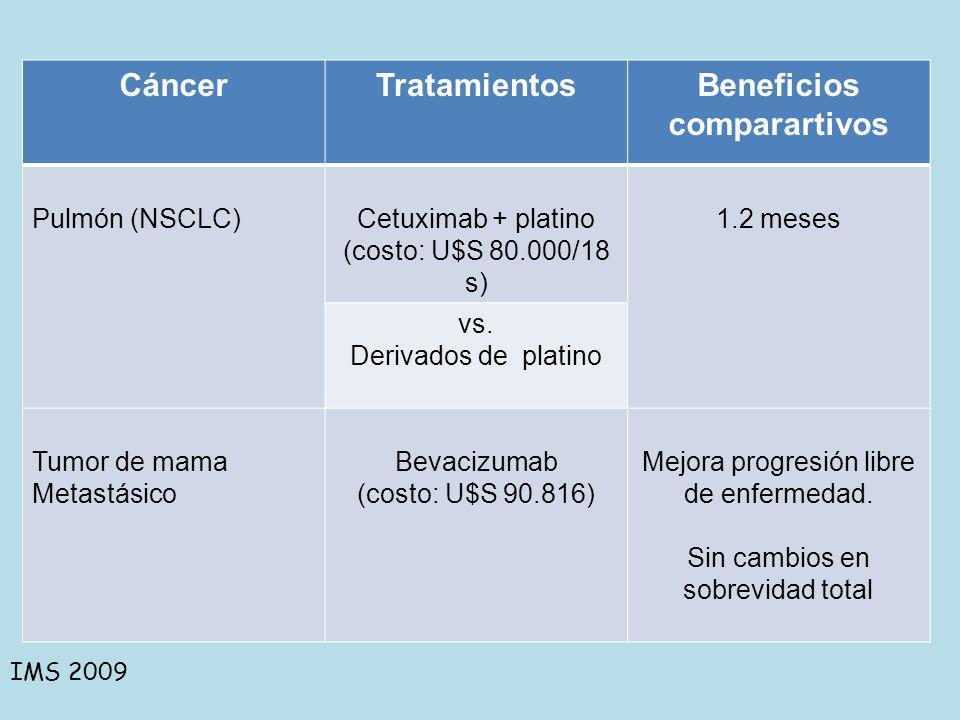 CáncerTratamientosBeneficios comparartivos Pulmón (NSCLC)Cetuximab + platino (costo: U$S 80.000/18 s) 1.2 meses vs. Derivados de platino Tumor de mama