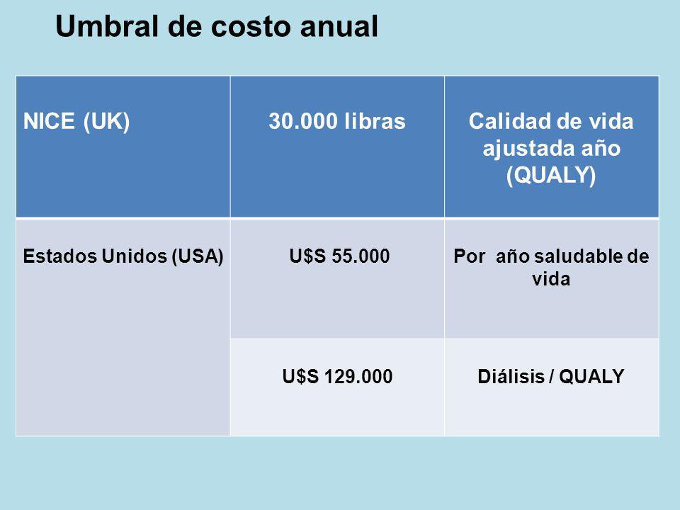 NICE (UK)30.000 librasCalidad de vida ajustada año (QUALY) Estados Unidos (USA) U$S 55.000Por año saludable de vida U$S 129.000Diálisis / QUALY Umbral