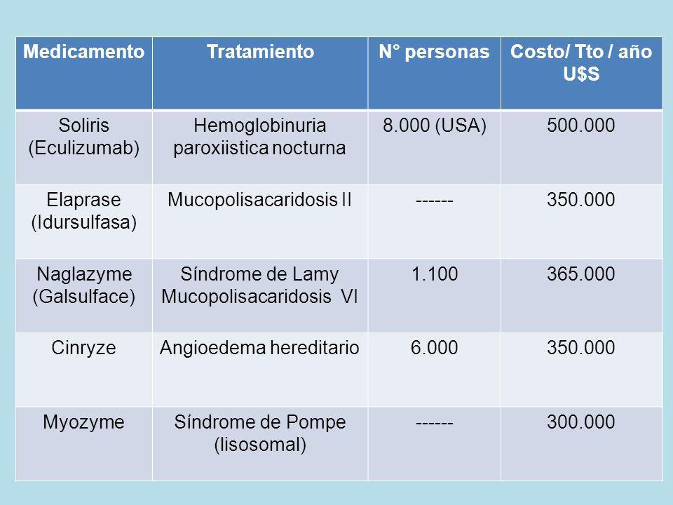 MedicamentoTratamientoN° personasCosto/ Tto / año U$S Soliris (Eculizumab) Hemoglobinuria paroxiistica nocturna 8.000 (USA)500.000 Elaprase (Idursulfa