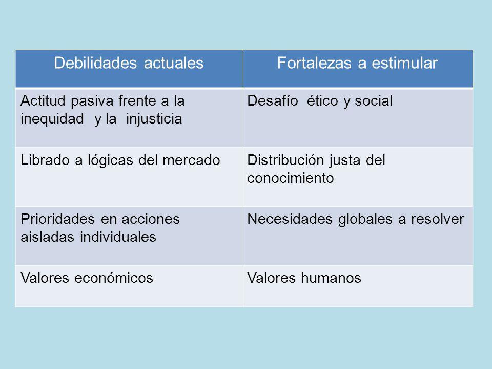 Debilidades actualesFortalezas a estimular Actitud pasiva frente a la inequidad y la injusticia Desafío ético y social Librado a lógicas del mercadoDi