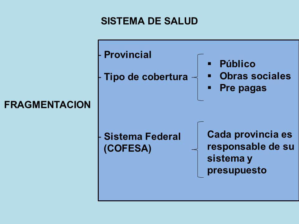 -Provincial -Tipo de cobertura -Sistema Federal (COFESA) SISTEMA DE SALUD Público Obras sociales Pre pagas FRAGMENTACION Cada provincia es responsable