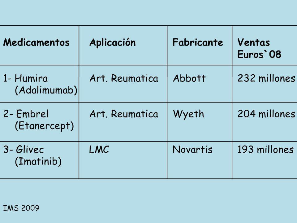 Medicamentos 1- Humira (Adalimumab) 2- Embrel (Etanercept) 3- Glivec (Imatinib) Aplicación Art. Reumatica LMC Fabricante Abbott Wyeth Novartis Ventas