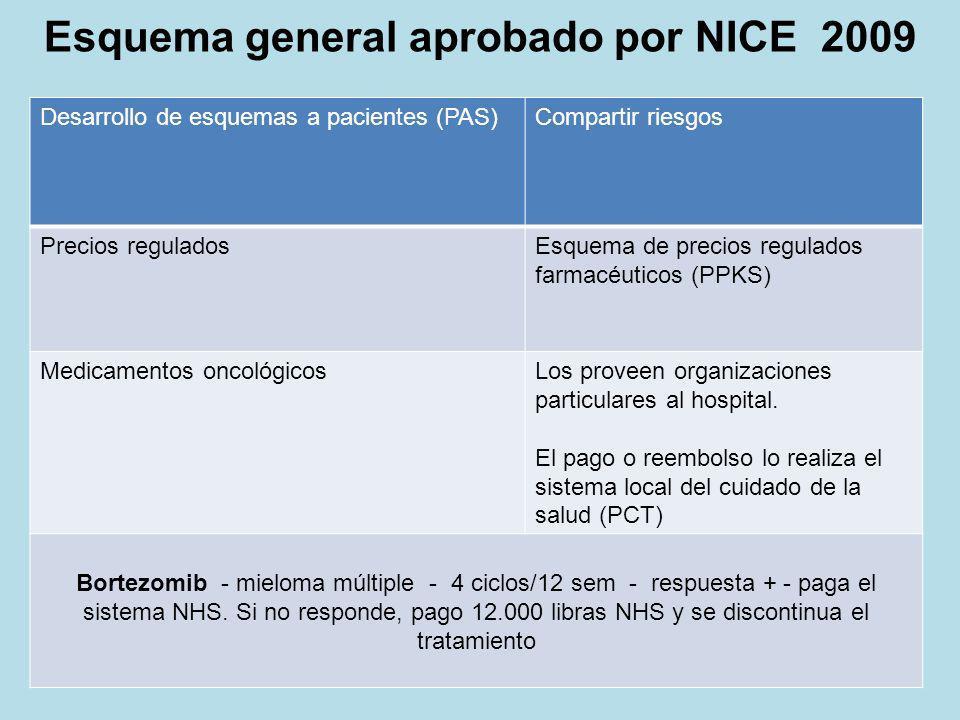 Desarrollo de esquemas a pacientes (PAS)Compartir riesgos Precios reguladosEsquema de precios regulados farmacéuticos (PPKS) Medicamentos oncológicosL