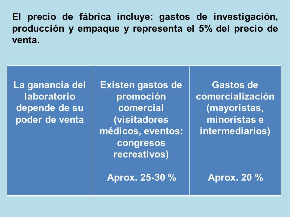 La ganancia del laboratorio depende de su poder de venta Existen gastos de promoción comercial (visitadores médicos, eventos: congresos recreativos) A
