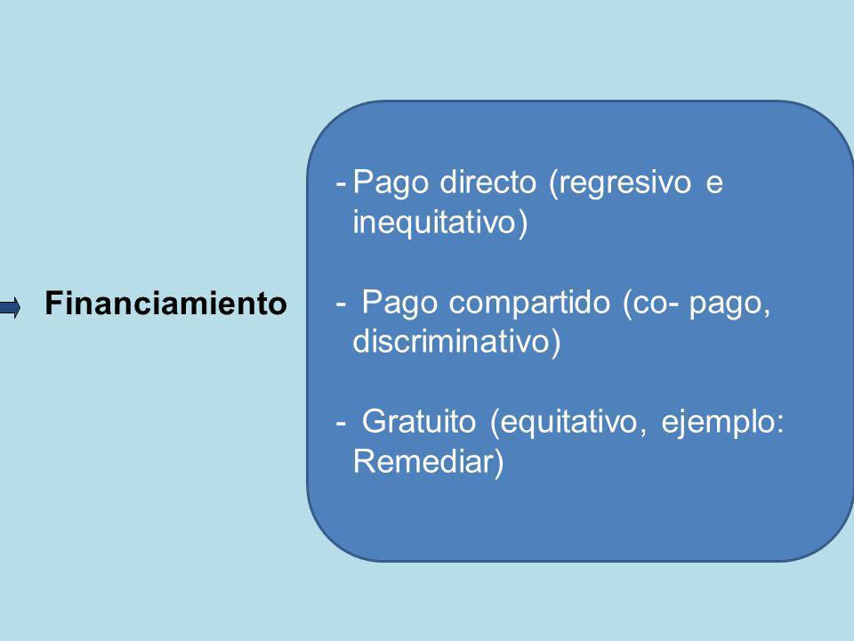 Financiamiento -Pago directo (regresivo e inequitativo) - Pago compartido (co- pago, discriminativo) - Gratuito (equitativo, ejemplo: Remediar)