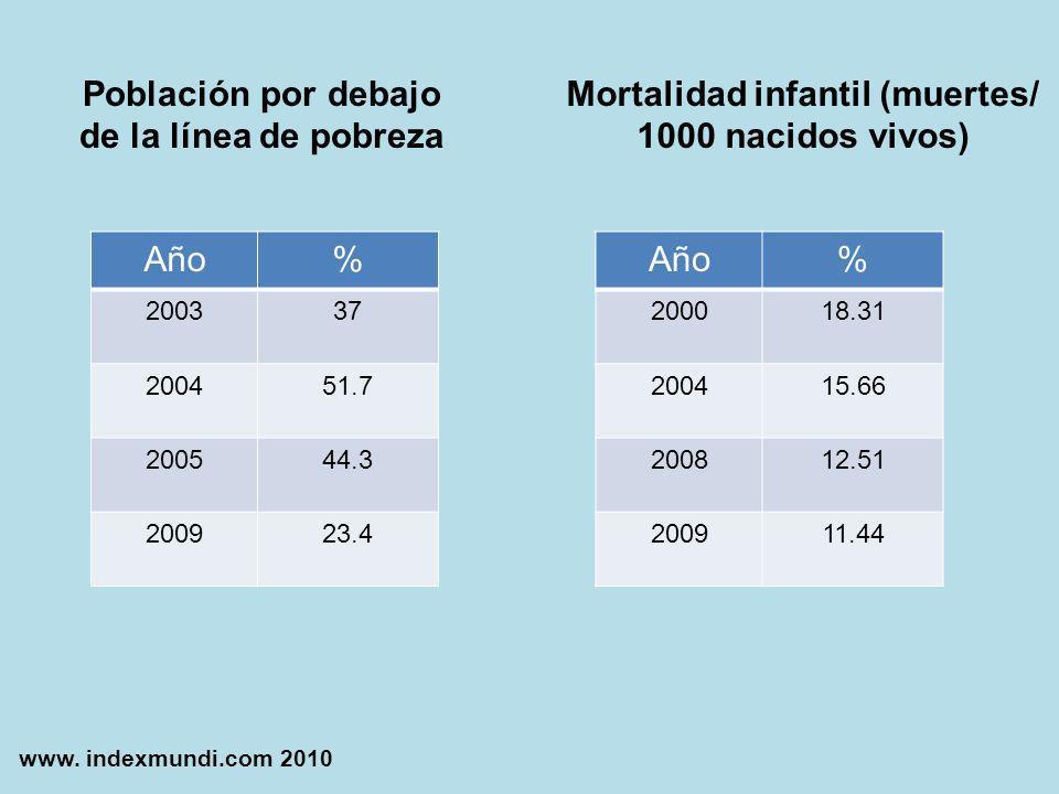 Año% 200337 200451.7 200544.3 200923.4 Año% 200018.31 200415.66 200812.51 200911.44 Población por debajo de la línea de pobreza Mortalidad infantil (m