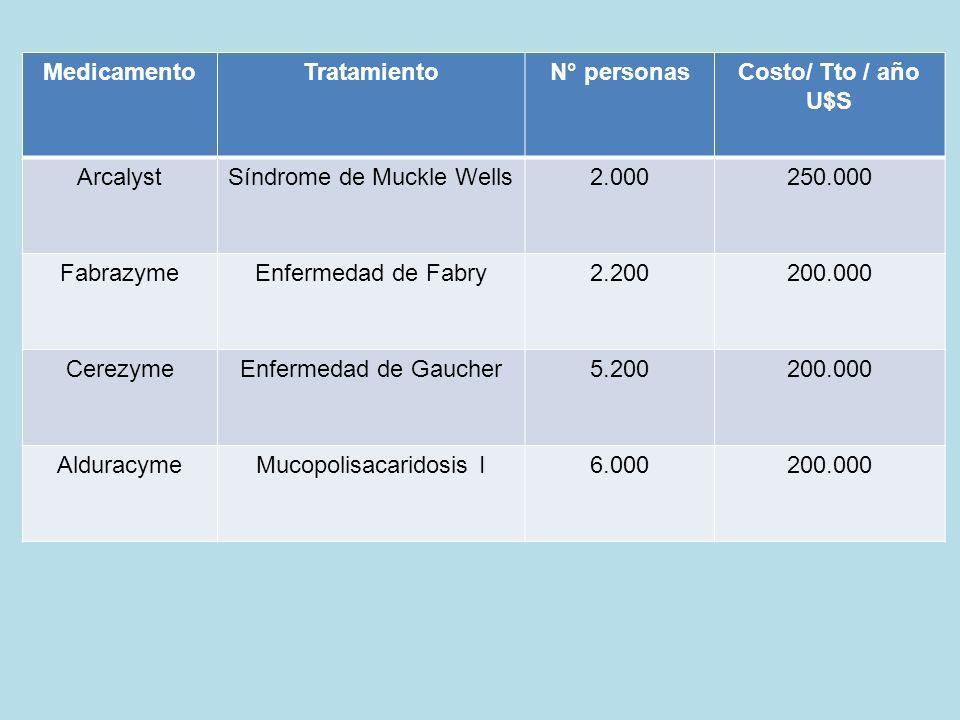 MedicamentoTratamientoN° personasCosto/ Tto / año U$S ArcalystSíndrome de Muckle Wells2.000250.000 FabrazymeEnfermedad de Fabry2.200200.000 CerezymeEn