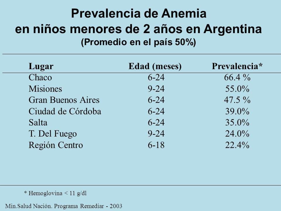 Prevalencia de Anemia en niños menores de 2 años en Argentina (Promedio en el país 50%) Lugar Chaco Misiones Gran Buenos Aires Ciudad de Córdoba Salta