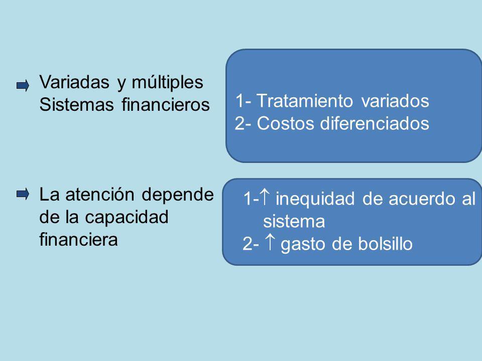 Variadas y múltiples Sistemas financieros La atención depende de la capacidad financiera 1- Tratamiento variados 2- Costos diferenciados 1- inequidad