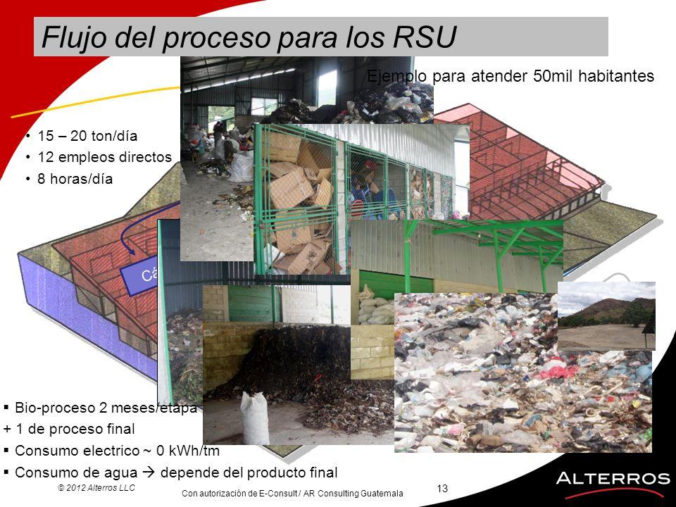 Recepción Clasificación Cámaras compostaje Compost + Rechazo Reutilizables reciclables Relleno Sanitario Flujo del proceso para los RSU Con autorizaci