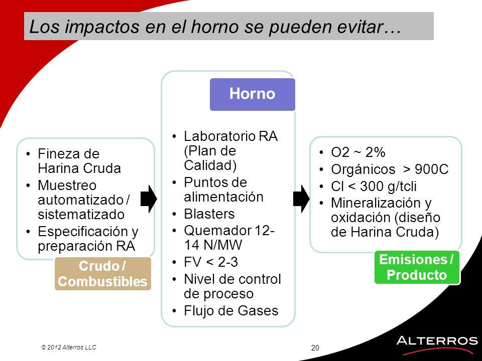 Los impactos en el horno se pueden evitar… © 2012 Alterros LLC 20 Fineza de Harina Cruda Muestreo automatizado / sistematizado Especificación y prepar