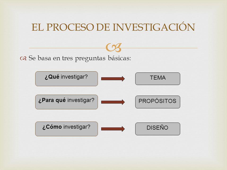 Se basa en tres preguntas básicas: EL PROCESO DE INVESTIGACIÓN ¿Qué investigar? ¿Para qué investigar? ¿Cómo investigar? TEMA PROPÓSITOS DISEÑO