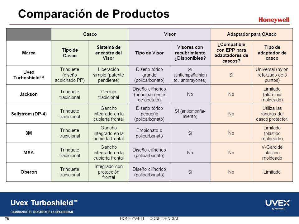 16HONEYWELL - CONFIDENCIAL Uvex Turboshield CAMBIANDO EL ROSTRO DE LA SEGURIDAD Comparación de Productos CascoVisorAdaptador para CAsco Marca Tipo de
