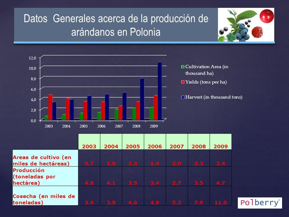 Datos Generales acerca de la producción de arándanos en Polonia 2003200420052006200720082009 Areas de cultivo (en miles de hectáreas)0.71.01.31.42.02.