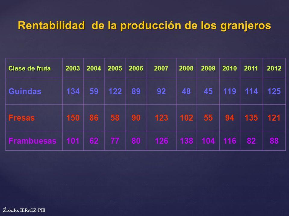 Rentabilidad de la producción de los granjeros Clase de fruta 2003200420052006200720082009201020112012 Guindas1345912289924845119114125 Fresas15086589