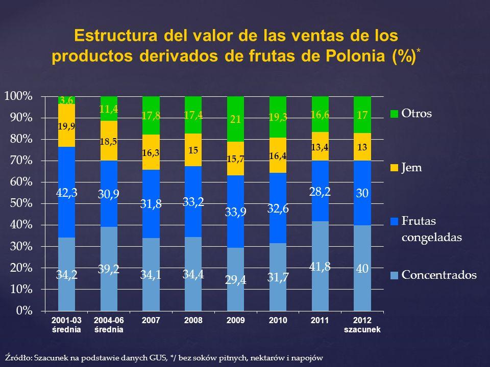 Estructura del valor de las ventas de los productos derivados de frutas de Polonia (%) * Źródło: Szacunek na podstawie danych GUS, */ bez soków pitnyc