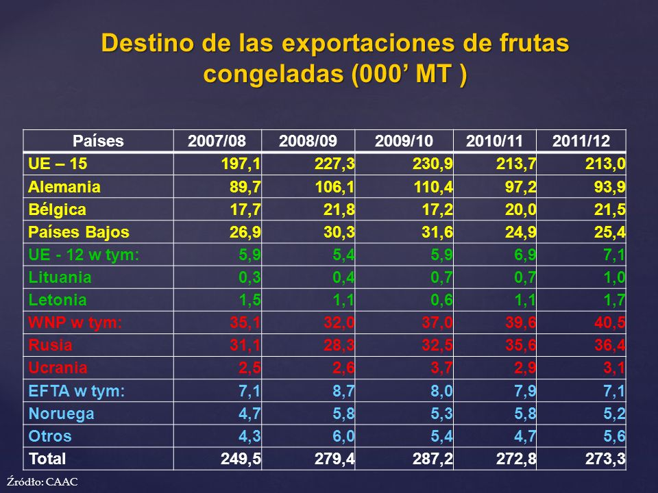 Destino de las exportaciones de frutas congeladas (000 MT ) Źródło: CAAC Países2007/082008/092009/102010/112011/12 UE – 15197,1227,3230,9213,7213,0 Al
