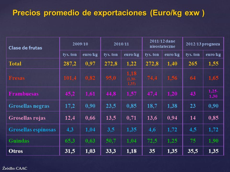 Precios promedio de exportaciones (Euro/kg exw ) Clase de frutas 2009/102010/11 2011/12 dane nieostateczne 2012/13 prognoza tys. toneuro/kgtys. toneur
