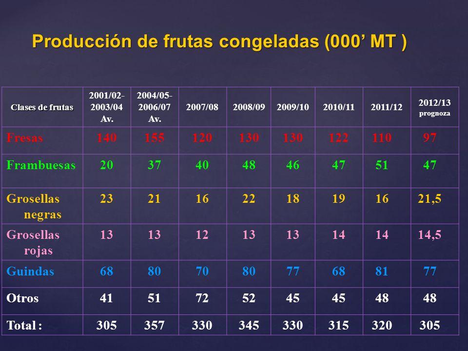 Producción de frutas congeladas (000 MT ) Clases de frutas 2001/02- 2003/04 Av. 2004/05- 2006/07 Av. 2007/082008/092009/102010/112011/12 2012/13 progn
