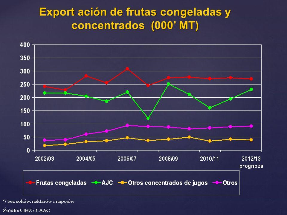 Export ación de frutas congeladas y concentrados (000 MT) */ bez soków, nektarów i napojów Źródło: CIHZ i CAAC
