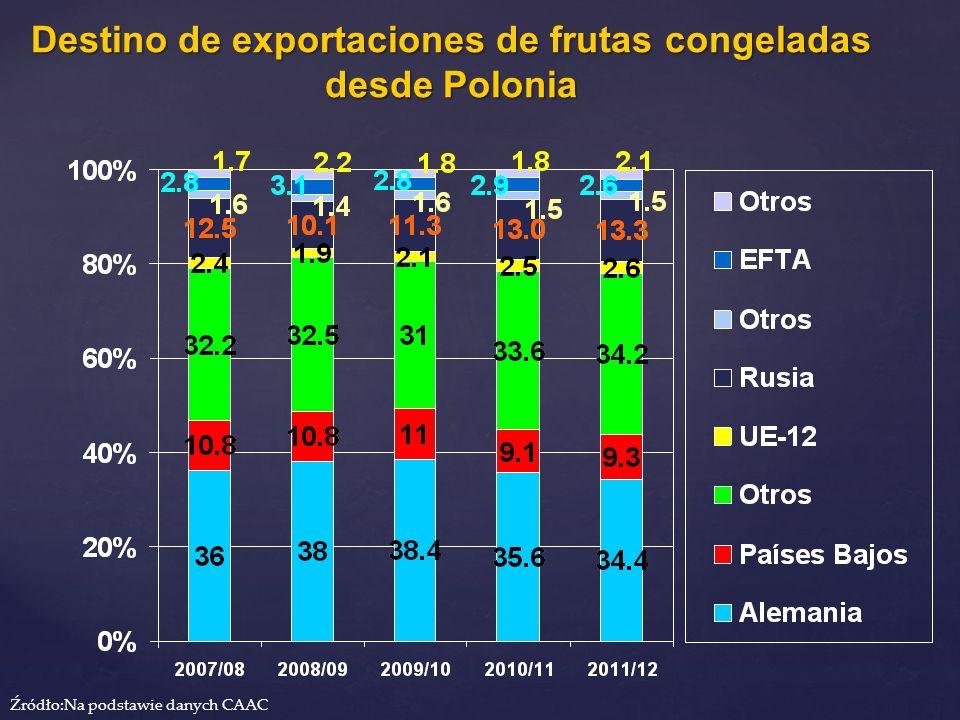Destino de exportaciones de frutas congeladas desde Polonia Źródło:Na podstawie danych CAAC
