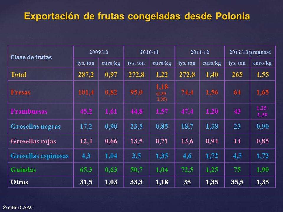 Exportación de frutas congeladas desde Polonia Clase de frutas 2009/102010/112011/122012/13 prognose tys. toneuro/kgtys. toneuro/kgtys. toneuro/kgtys.