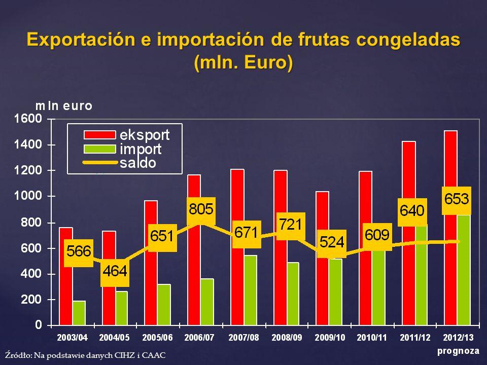 Exportación e importación de frutas congeladas (mln. Euro) Źródło: Na podstawie danych CIHZ i CAAC