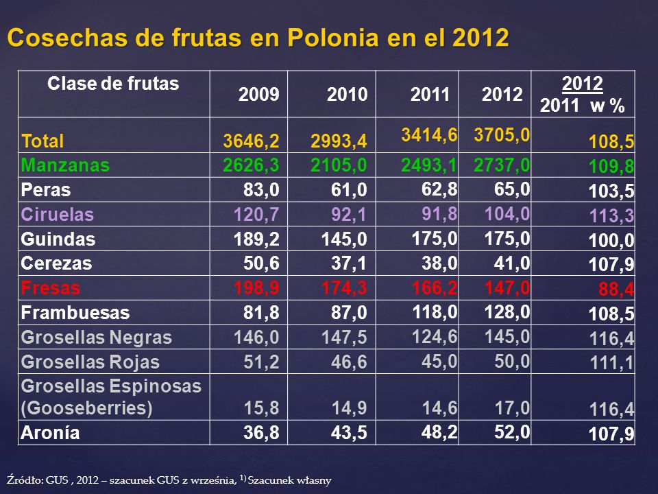 Clase de frutas 2009201020112012 2011 w % Total3646,22993,4 3414,63705,0 108,5 Manzanas2626,32105,0 2493,12737,0 109,8 Peras83,061,0 62,865,0 103,5 Ci