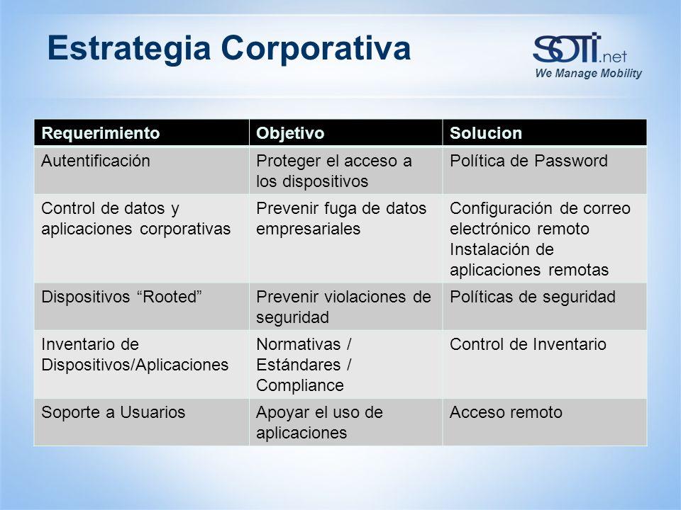 We Manage Mobility Estrategia Corporativa RequerimientoObjetivoSolucion AutentificaciónProteger el acceso a los dispositivos Política de Password Cont