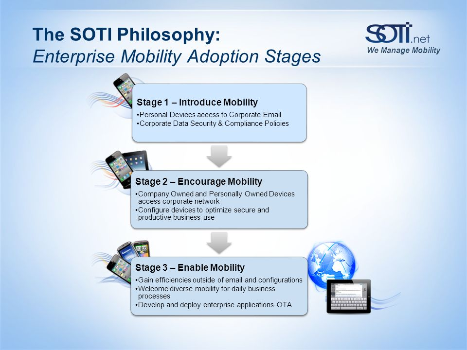 We Manage Mobility The SOTI Philosophy: Enterprise Mobility Adoption Stages