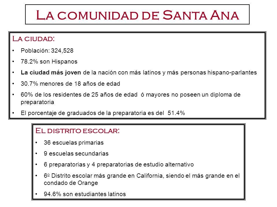 La comunidad de Santa Ana La ciudad: Población: 324,528 78.2% son Hispanos La ciudad más joven de la nación con más latinos y más personas hispano-par