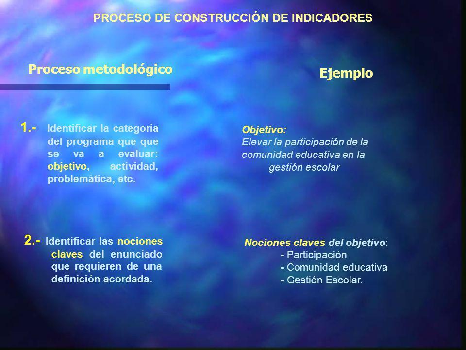 Indicadores n La construcción social de los indicadores. Un proceso político. n La idea de la intersubjetividad. n Síntesis entre la dimensión cualita