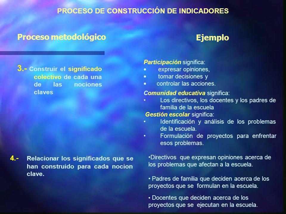 PROCESO DE CONSTRUCCIÓN DE INDICADORES 1.- Identificar la categoría del programa que que se va a evaluar: objetivo, actividad, problemática, etc. 2.-
