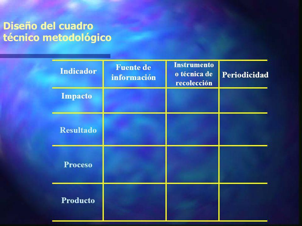 Matriz de priorización de indicadores Indicador 1 Indicador Indicador 2 Indicador 3 Indicador 4 Indicador 5 PertinenciaSensibilidadRelevanciaAccesibil