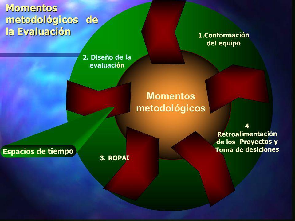 La Evaluación Integral Proceso Permanente Colectivo de Indagación y Valoración De la gestión del proyecto. Para el aprendizaje organizacional y La tom