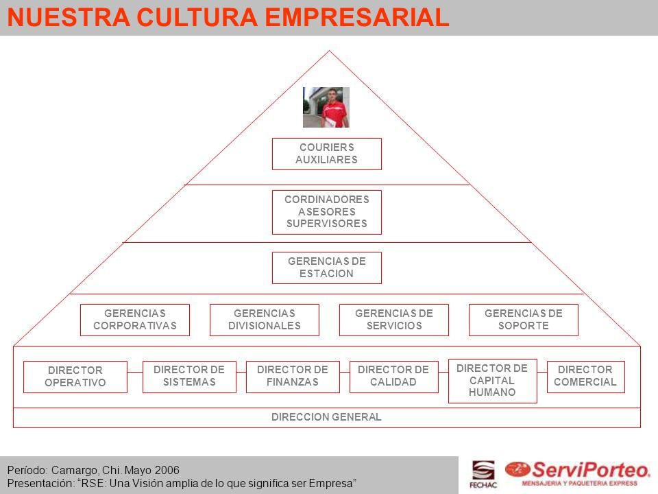 NUESTRA CULTURA EMPRESARIAL DIRECTOR OPERATIVO DIRECTOR DE SISTEMAS DIRECTOR DE FINANZAS DIRECTOR DE CALIDAD DIRECTOR DE CAPITAL HUMANO DIRECTOR COMER