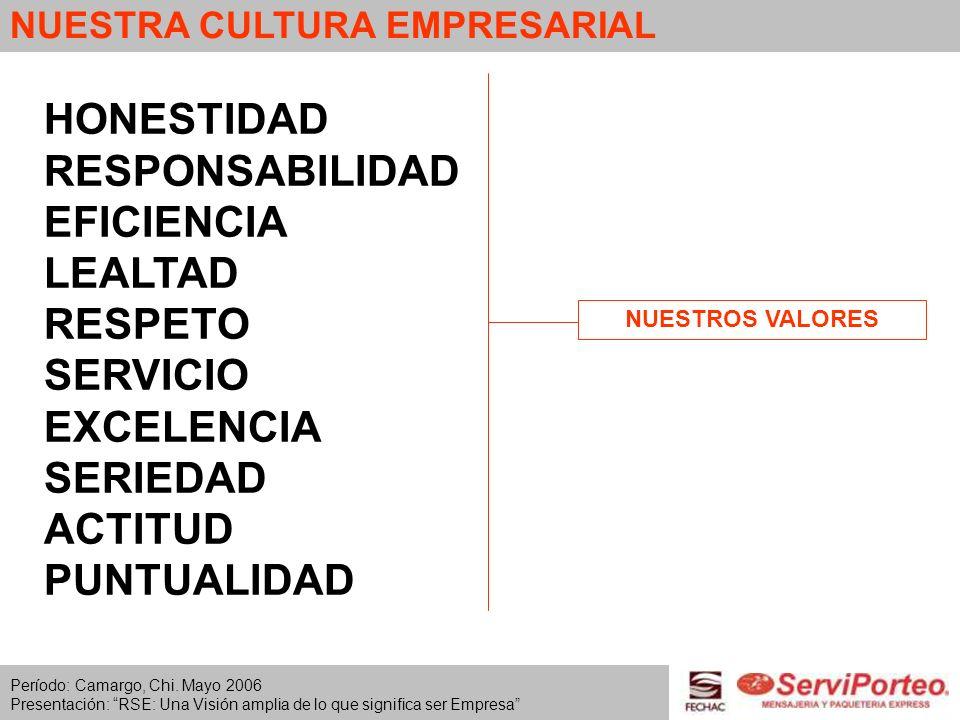 NUESTRA CULTURA EMPRESARIAL HONESTIDAD RESPONSABILIDAD EFICIENCIA LEALTAD RESPETO SERVICIO EXCELENCIA SERIEDAD ACTITUD PUNTUALIDAD NUESTROS VALORES Pe
